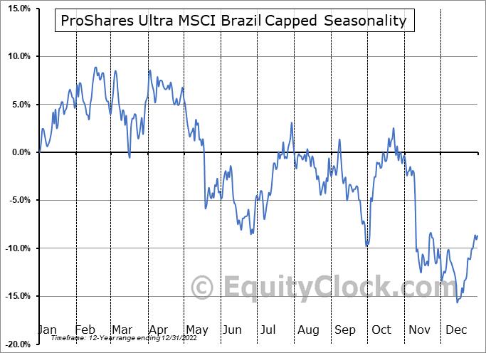 ProShares Ultra MSCI Brazil Capped (NYSE:UBR) Seasonal Chart