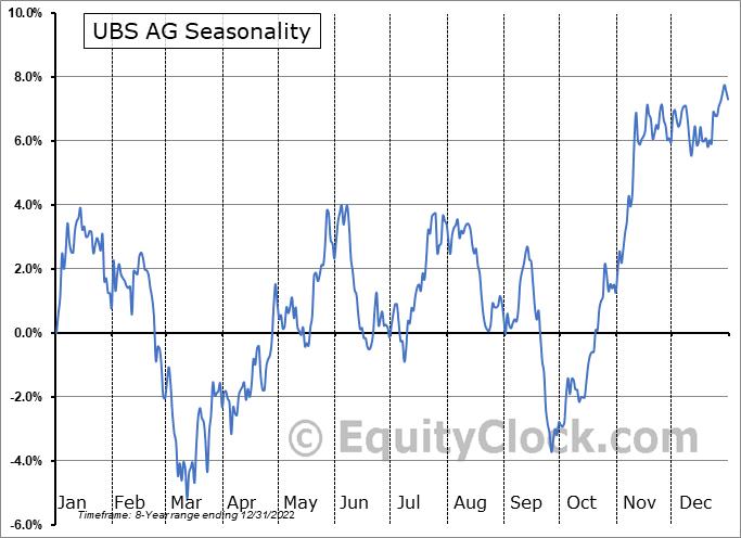 UBS AG (NYSE:UBS) Seasonal Chart