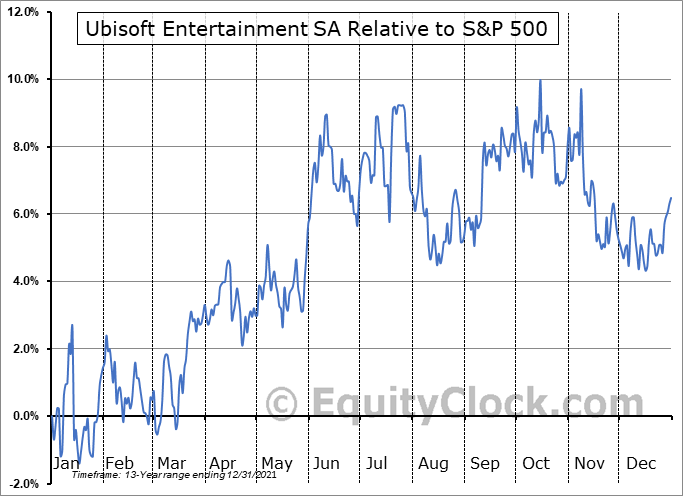 UBSFY Relative to the S&P 500