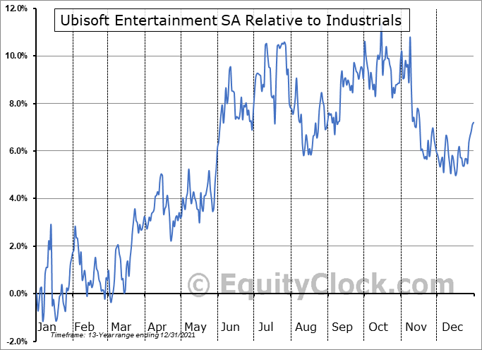 UBSFY Relative to the Sector