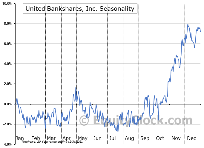 United Bankshares, Inc. (NASD:UBSI) Seasonal Chart