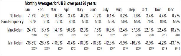 Monthly Seasonal United Bankshares, Inc. (NASD:UBSI)