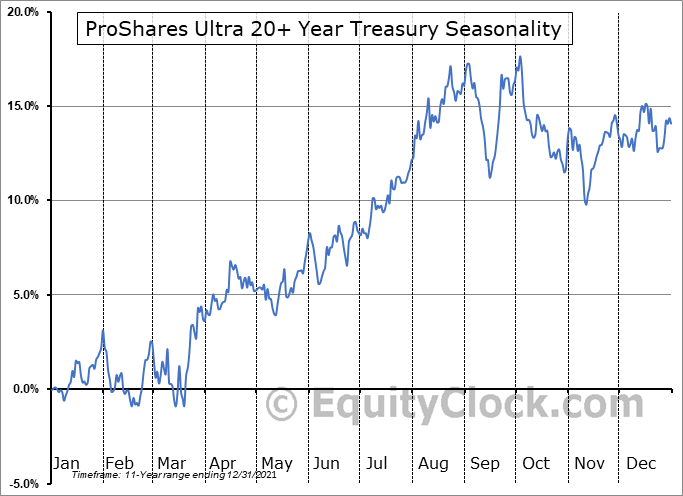 ProShares Ultra 20+ Year Treasury (NYSE:UBT) Seasonal Chart