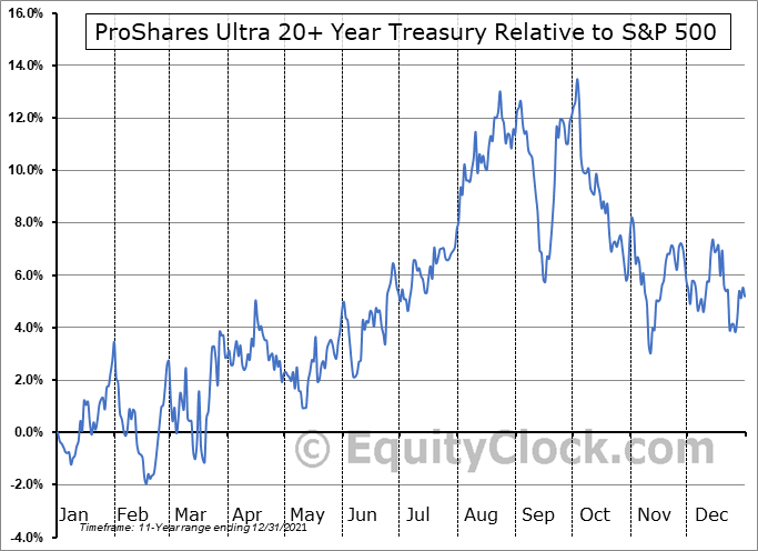 UBT Relative to the S&P 500