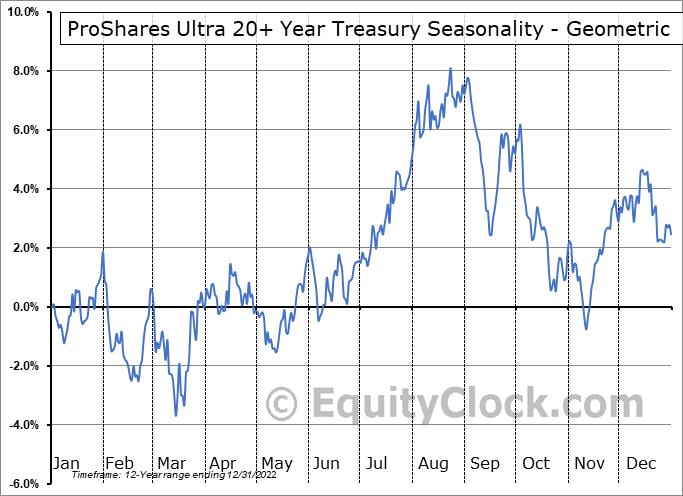 ProShares Ultra 20+ Year Treasury (NYSE:UBT) Seasonality
