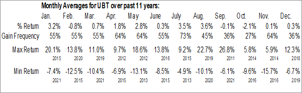 Monthly Seasonal ProShares Ultra 20+ Year Treasury (NYSE:UBT)