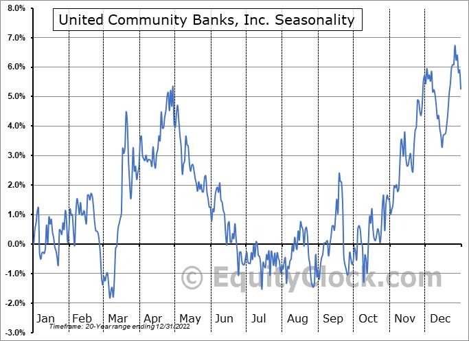 United Community Banks, Inc. Seasonal Chart