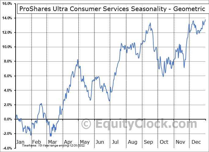 ProShares Ultra Consumer Services (NYSE:UCC) Seasonality