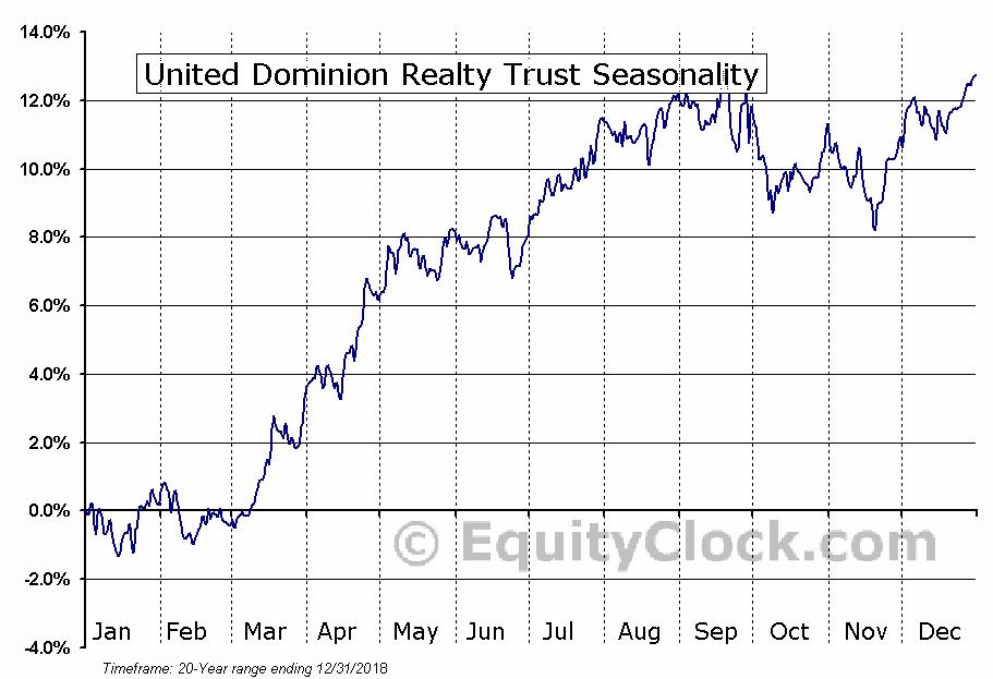 United Dominion Realty Trust (NYSE:UDR) Seasonal Chart