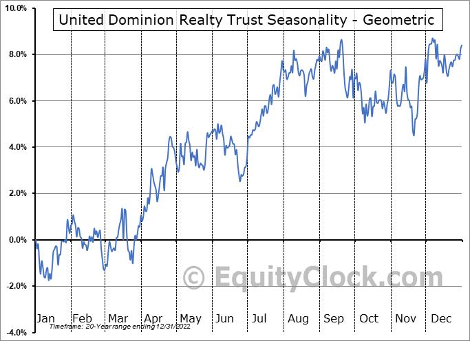 United Dominion Realty Trust (NYSE:UDR) Seasonality