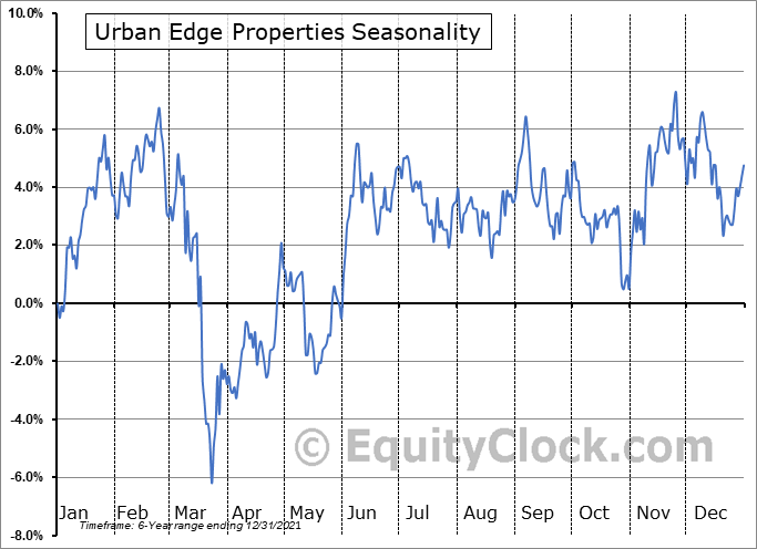Urban Edge Properties (NYSE:UE) Seasonality