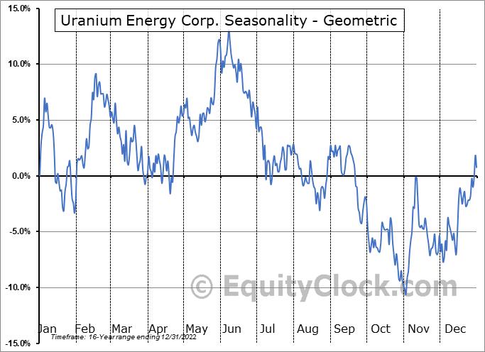Uranium Energy Corp. (AMEX:UEC) Seasonality