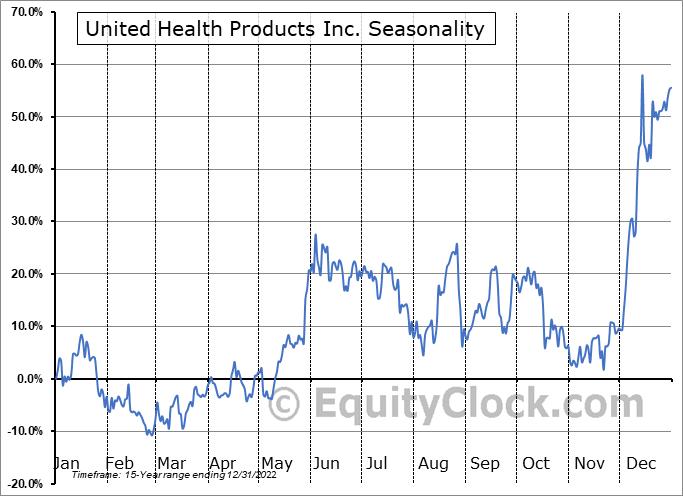 United Health Products Inc. (OTCMKT:UEEC) Seasonality
