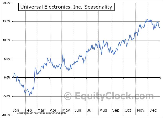 Universal Electronics, Inc. (NASD:UEIC) Seasonality