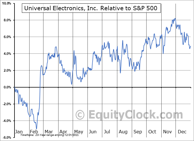 UEIC Relative to the S&P 500