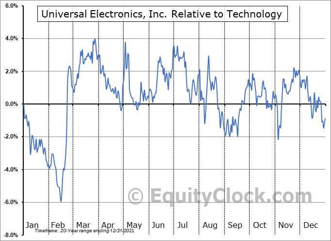 UEIC Relative to the Sector