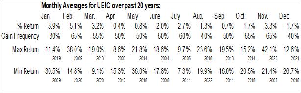 Monthly Seasonal Universal Electronics, Inc. (NASD:UEIC)