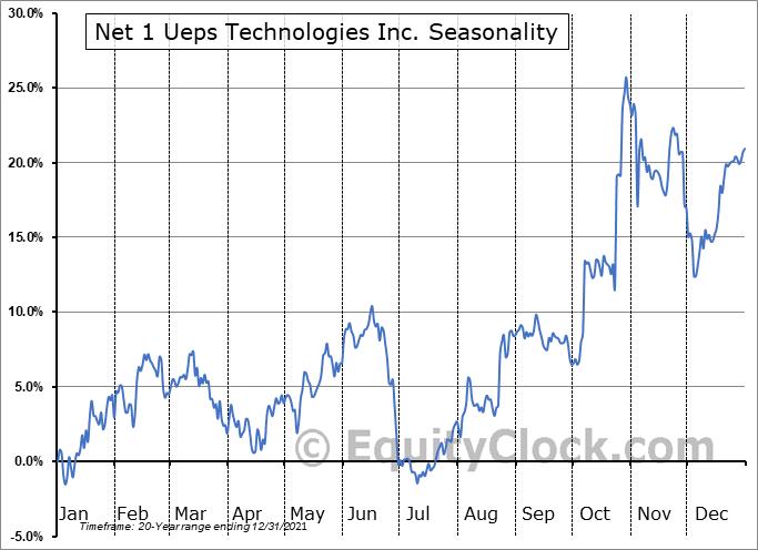 Net 1 UEPS Technologies, Inc. Seasonal Chart