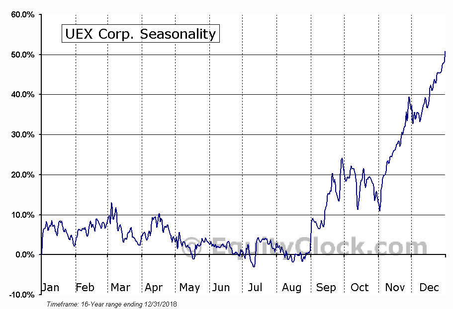 UEX Corp. (TSE:UEX.TO) Seasonal Chart