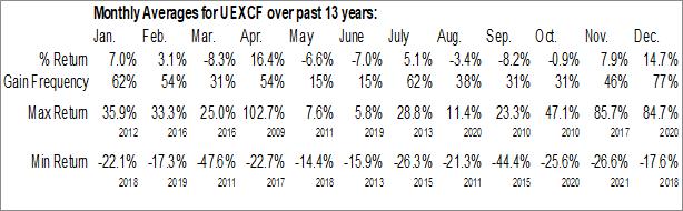 Monthly Seasonal UEX Corp. (OTCMKT:UEXCF)