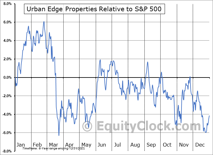 UE Relative to the S&P 500