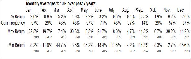 Monthly Seasonal Urban Edge Properties (NYSE:UE)