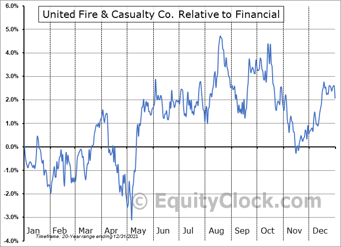 UFCS Relative to the Sector