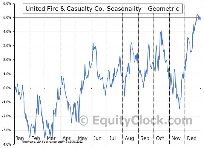 United Fire & Casualty Co. (NASD:UFCS) Seasonality