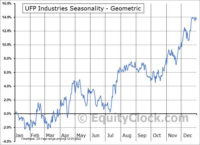 UFP Industries (NASD:UFPI) Seasonality