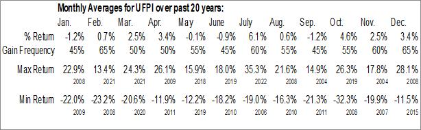 Monthly Seasonal UFP Industries (NASD:UFPI)