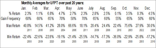 Monthly Seasonal UFP Technologies, Inc. (NASD:UFPT)