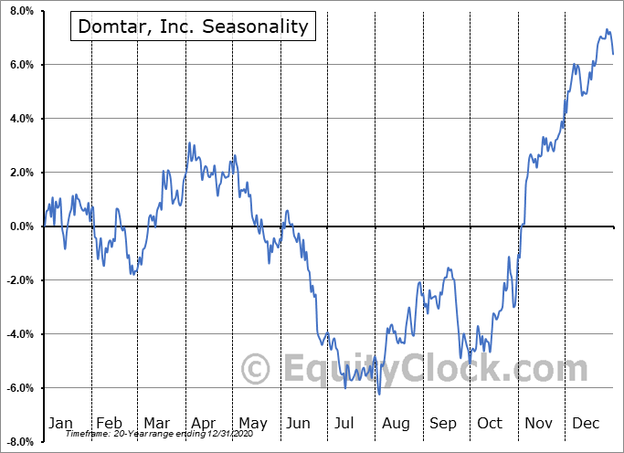 Domtar, Inc. (TSE:UFS.TO) Seasonal Chart
