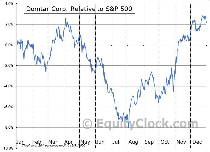 UFS Relative to the S&P 500