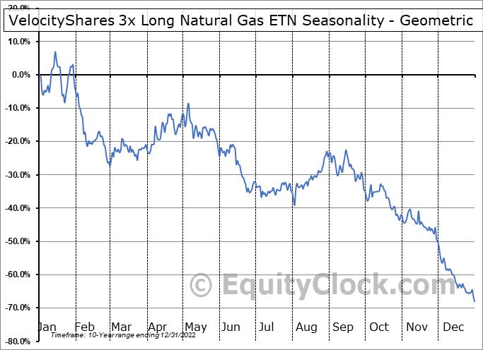 VelocityShares 3x Long Natural Gas ETN (OTCMKT:UGAZF) Seasonality