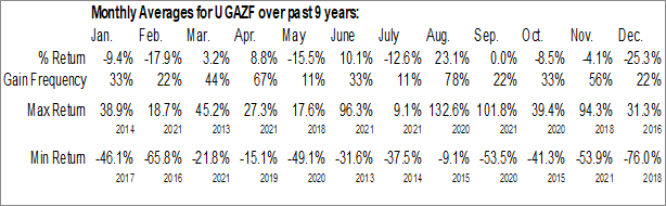 Monthly Seasonal VelocityShares 3x Long Natural Gas ETN (OTCMKT:UGAZF)