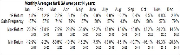 Monthly Seasonal United States Gasoline Fund, LP (NYSE:UGA)