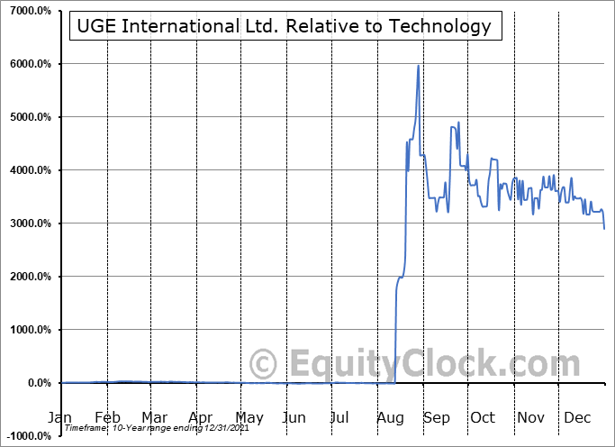 UGE.V Relative to the Sector
