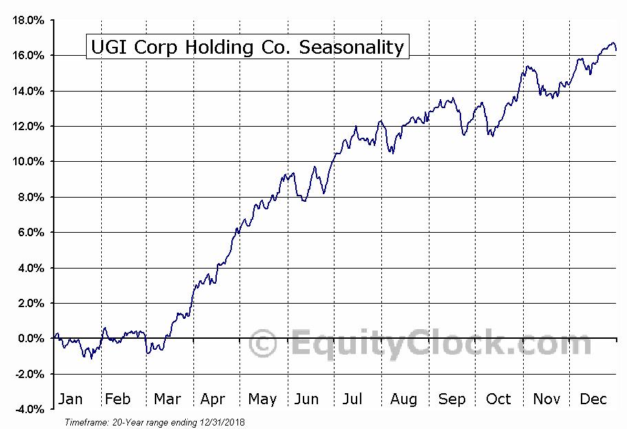 UGI Corp Holding Co. (NYSE:UGI) Seasonal Chart