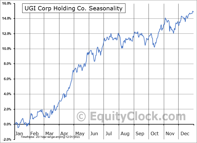 UGI Corporation Seasonal Chart