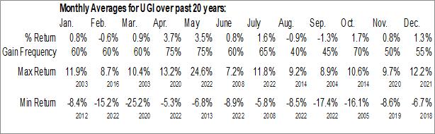 Monthly Seasonal UGI Corp Holding Co. (NYSE:UGI)