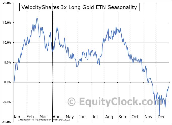 VelocityShares 3x Long Gold ETN (OTCMKT:UGLDF) Seasonality