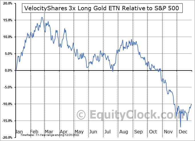UGLDF Relative to the S&P 500