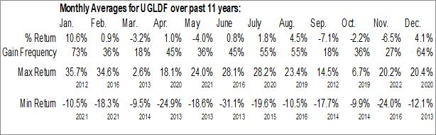 Monthly Seasonal VelocityShares 3x Long Gold ETN (OTCMKT:UGLDF)