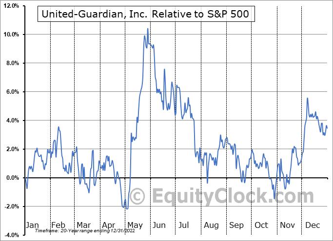 UG Relative to the S&P 500