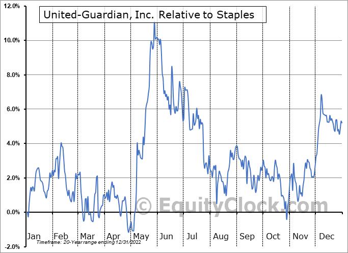 UG Relative to the Sector