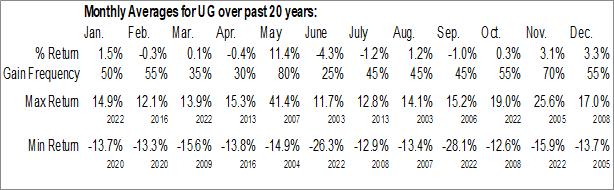 Monthly Seasonal United-Guardian, Inc. (NASD:UG)