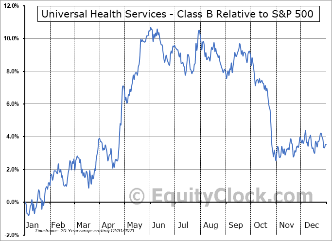 UHS Relative to the S&P 500