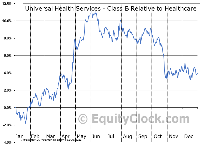 UHS Relative to the Sector