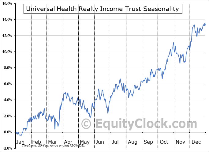 Universal Health Realty Income Trust (NYSE:UHT) Seasonal Chart
