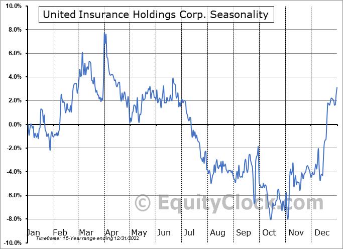 United Insurance Holdings Corp. (NASD:UIHC) Seasonality